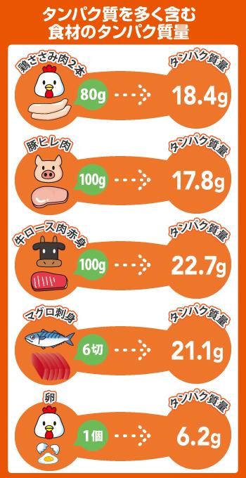 タンパク質 食材